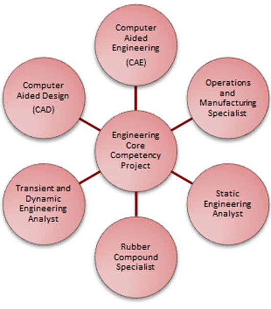 engineering-core-competency-chart-530